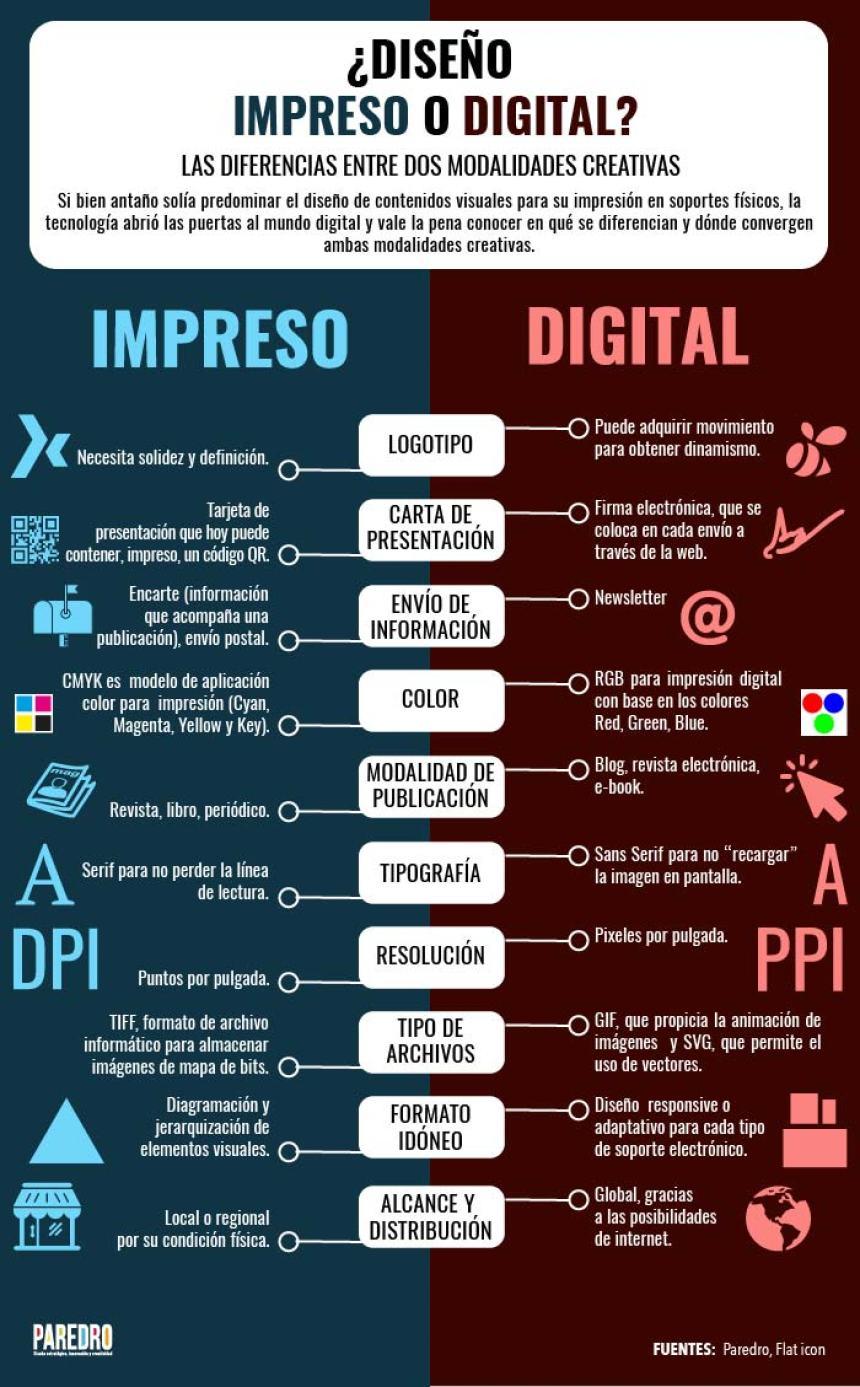Diseño impreso vs Diseño digital