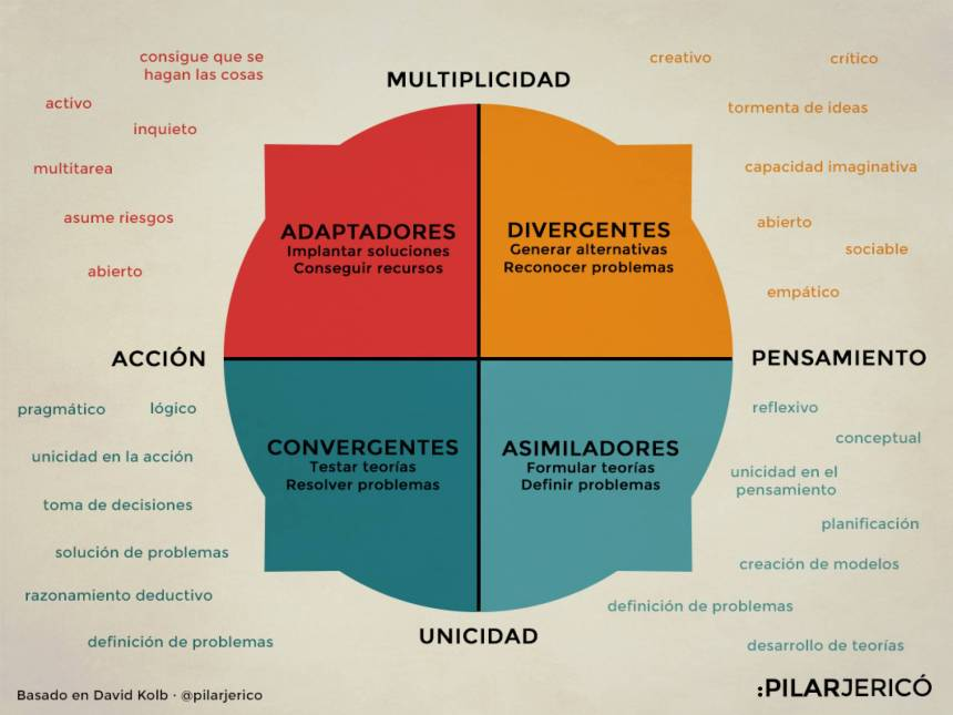 4 estilos de aprendizaje