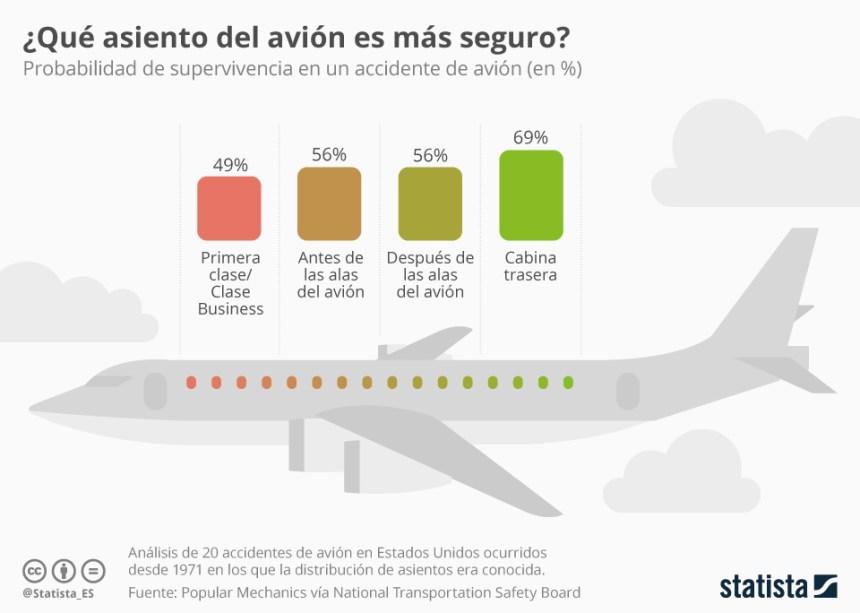 Las zonas más seguras del avión