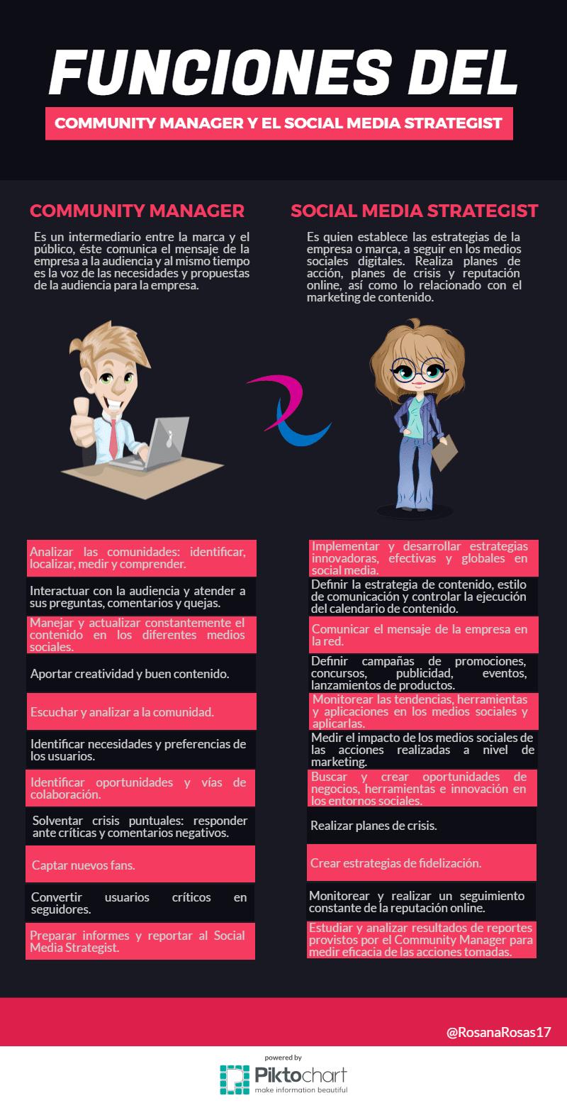 Community Manager vs Social Media Strategist