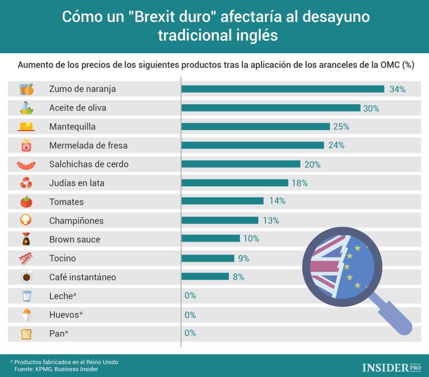 """Cómo un """"Brexit duro"""" afectaría al desayuno tradicional inglés"""