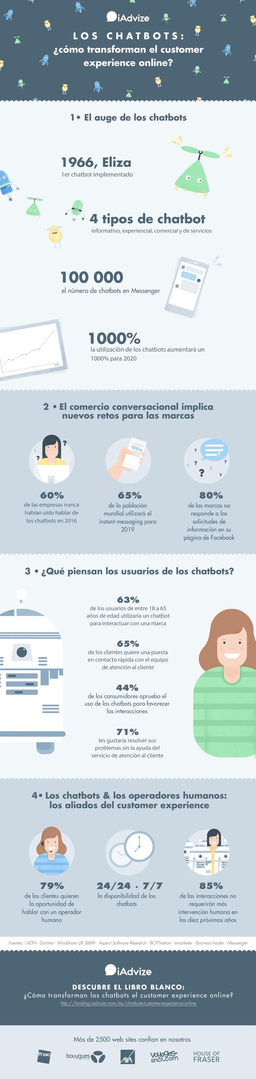 Chatbots: cómo transforman la experiencia del cliente online
