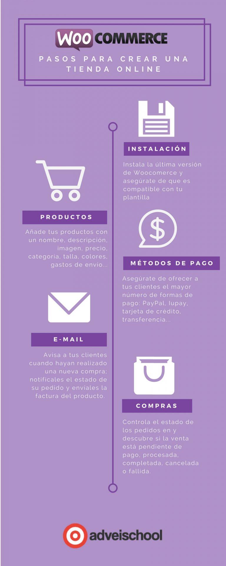 Woocommerce: cómo crear tu tienda online