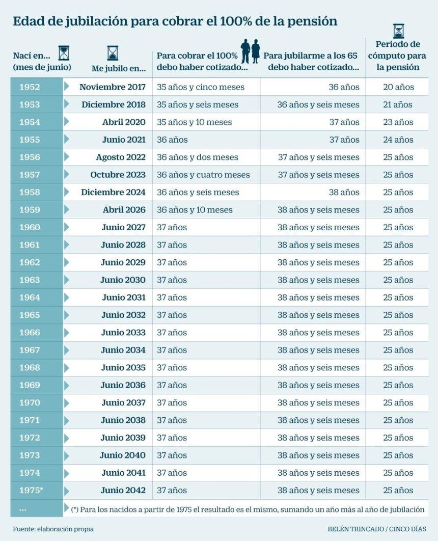 A qué edad podré jubilarme para cobrar el 100% de la pensión
