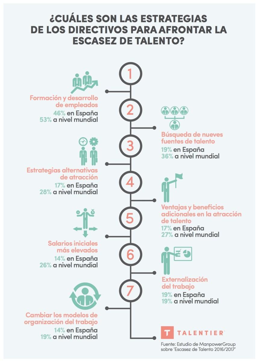 Estrategias de los directivos para afrontar la escasez de talento