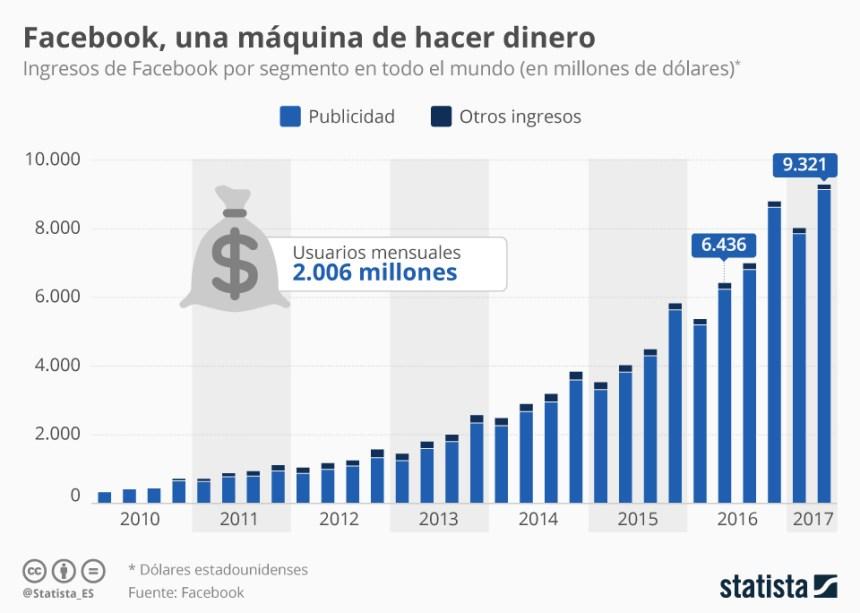 El contínuo crecimiento de los ingresos de Facebook