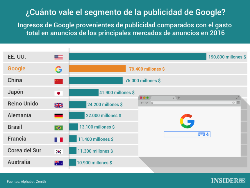 Ingresos de Google por publicidad vs gasto publicitario principales países