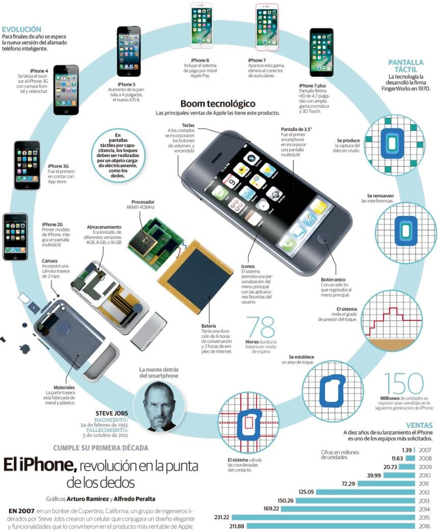 10 años de la vida del iPhone
