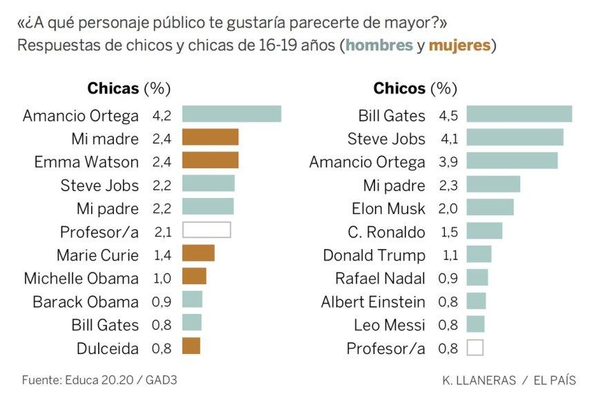 A qué personaje público les gustaría parecerse a los jóvenes españoles de mayor