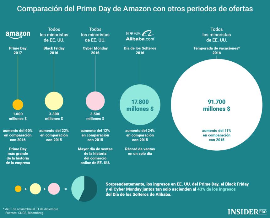 Prime Day de Amazon vs otros periodos de ofertas