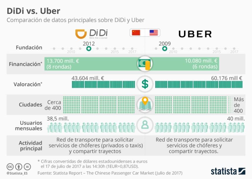 Uber vs DiDi