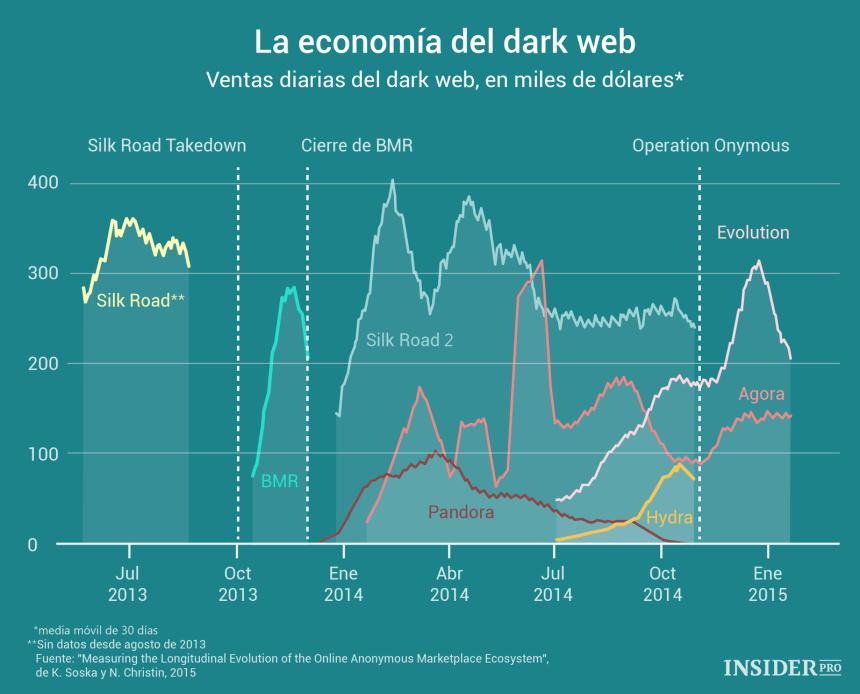 Ventas en la Dark Web