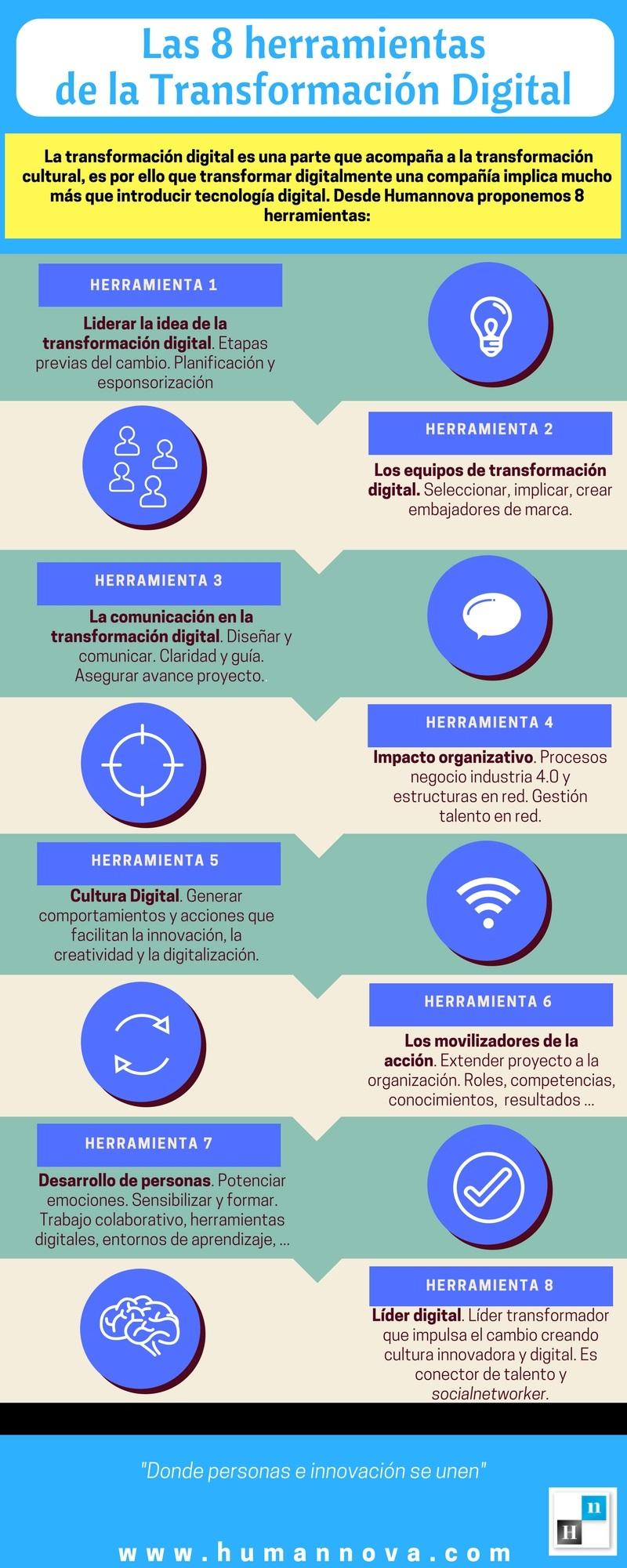 8 herramientas de la Transformación Digital