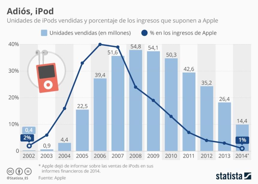 Auge y caída del iPod