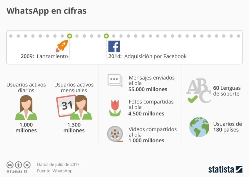 WhatsApp en cifras