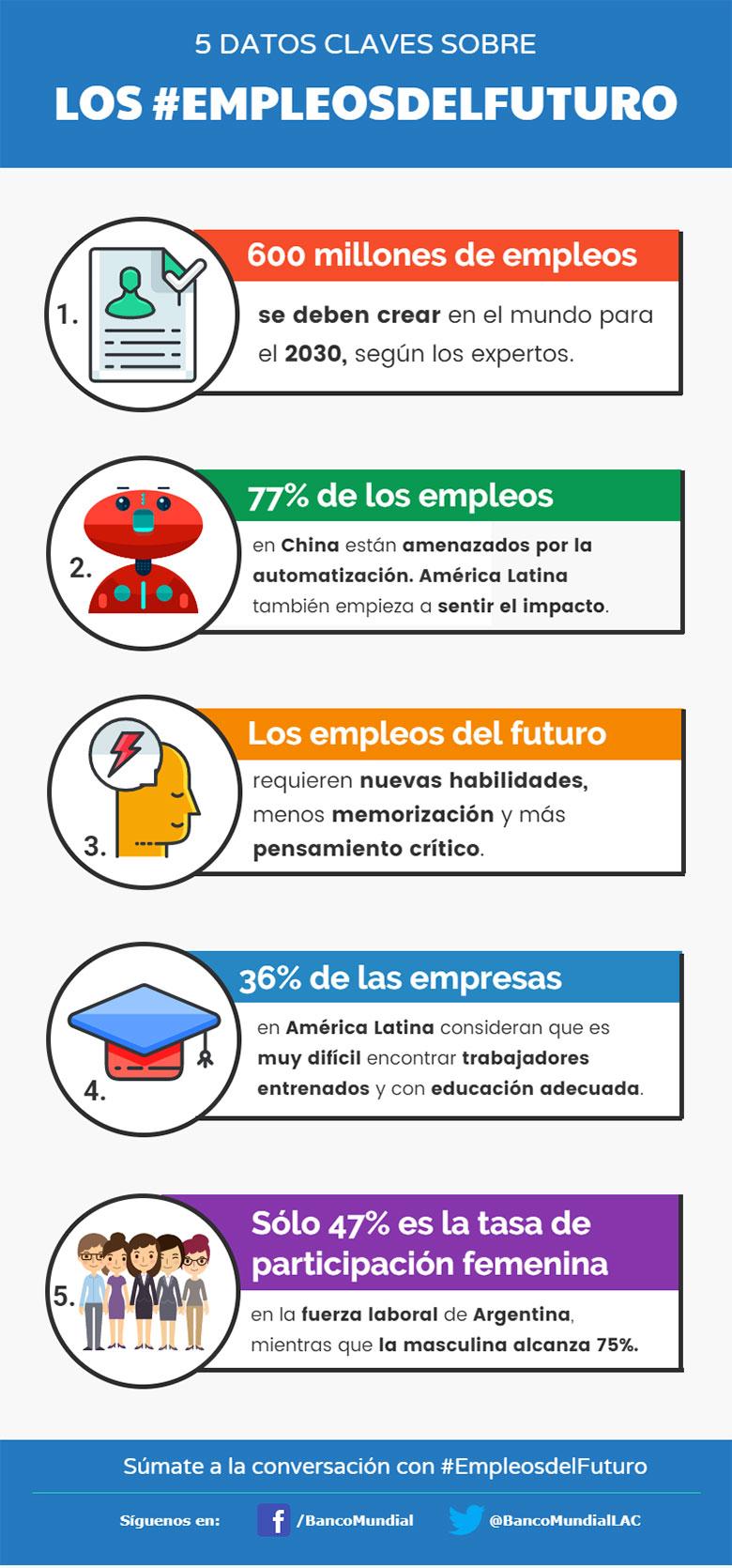 5 datos clave sobre los empleos del futuro