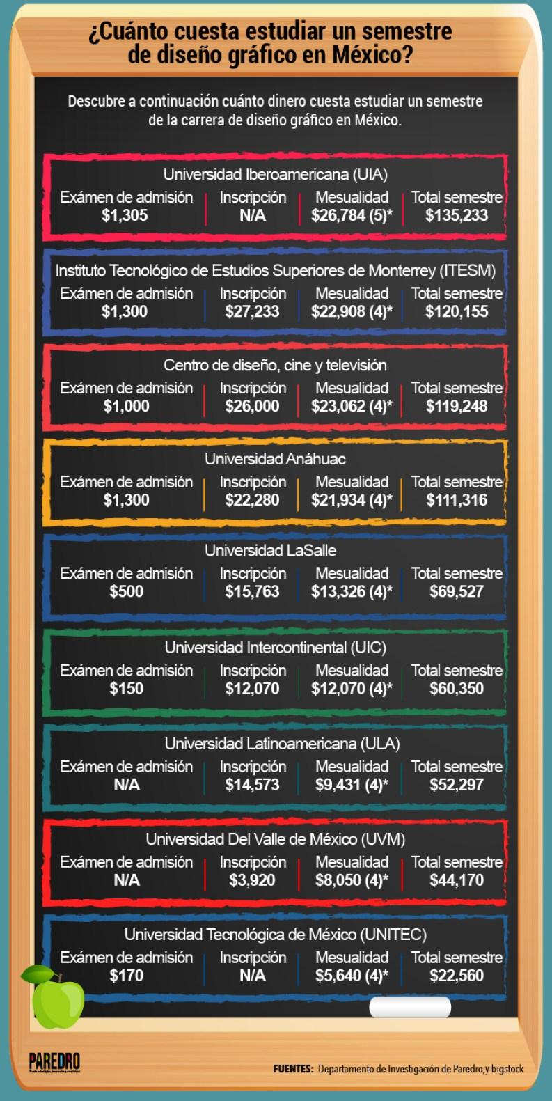 Cuánto cuesta estudiar un semestre de diseño gráfico en México