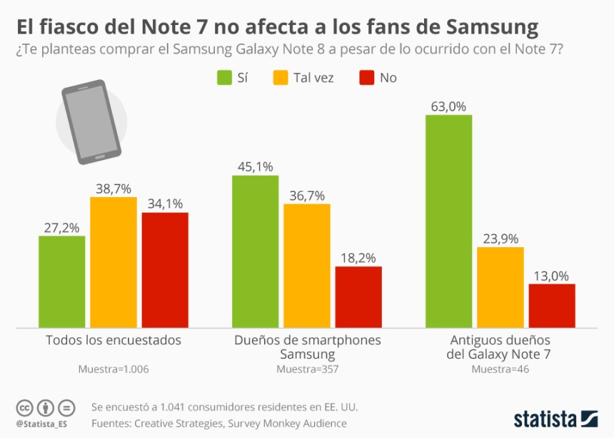 ¿Te planteas comprar un Samsung Galaxy Note 8?