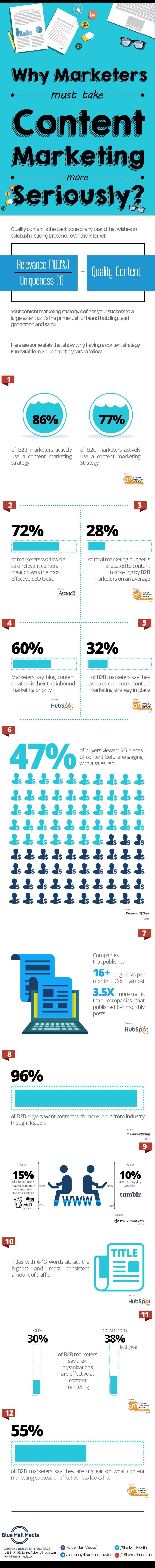 ¿Deben tomarse en serio los marketeros el marketing de contenidos?