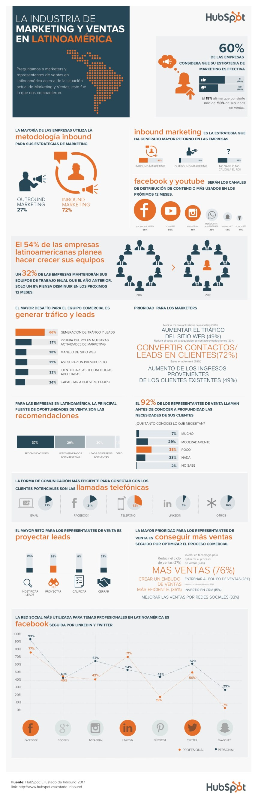 El sector de Marketing y Ventas en Latinoamérica