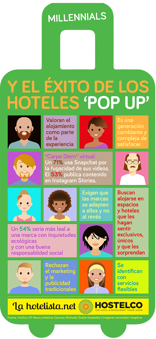 Millenials y el éxito de los hoteles 'pop up'