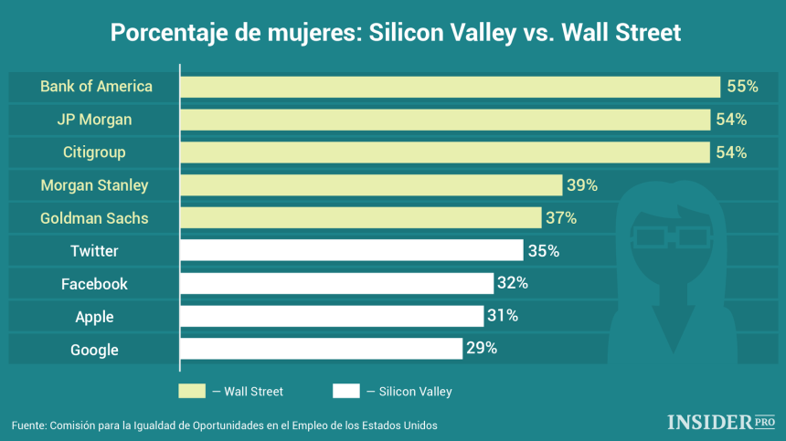 Mujeres en Wall Street vs Silicon Valley