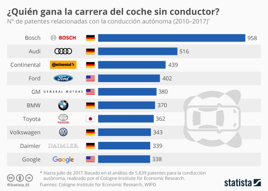 Qué fabricantes tienen más patentes sobre el coche autónomo