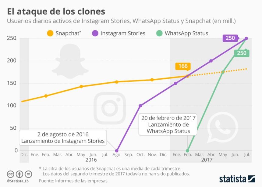 Instagram stories y WhastApp status superan a Snapchat