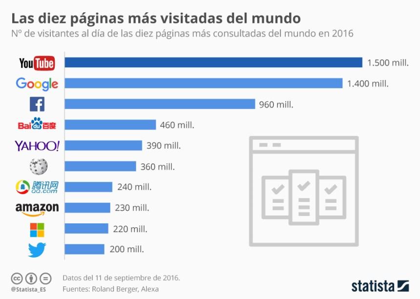 Top 10 webs más visitadas del mundo