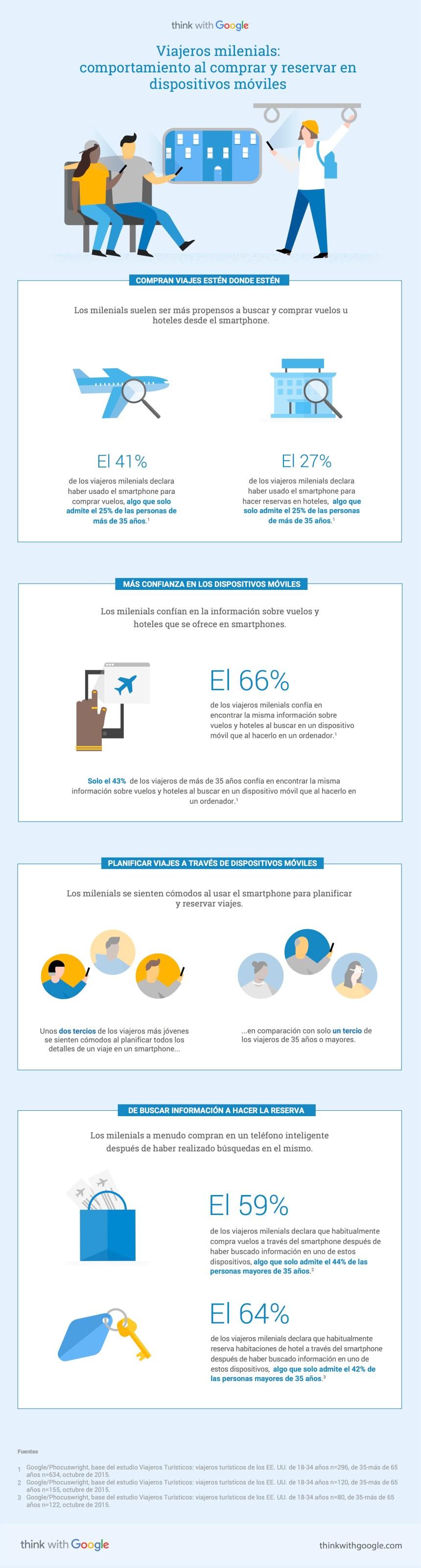 Viajeros millenials: compra y reserva en dispositivos móviles