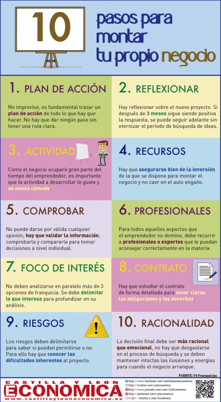 10 pasos para montar un negocio