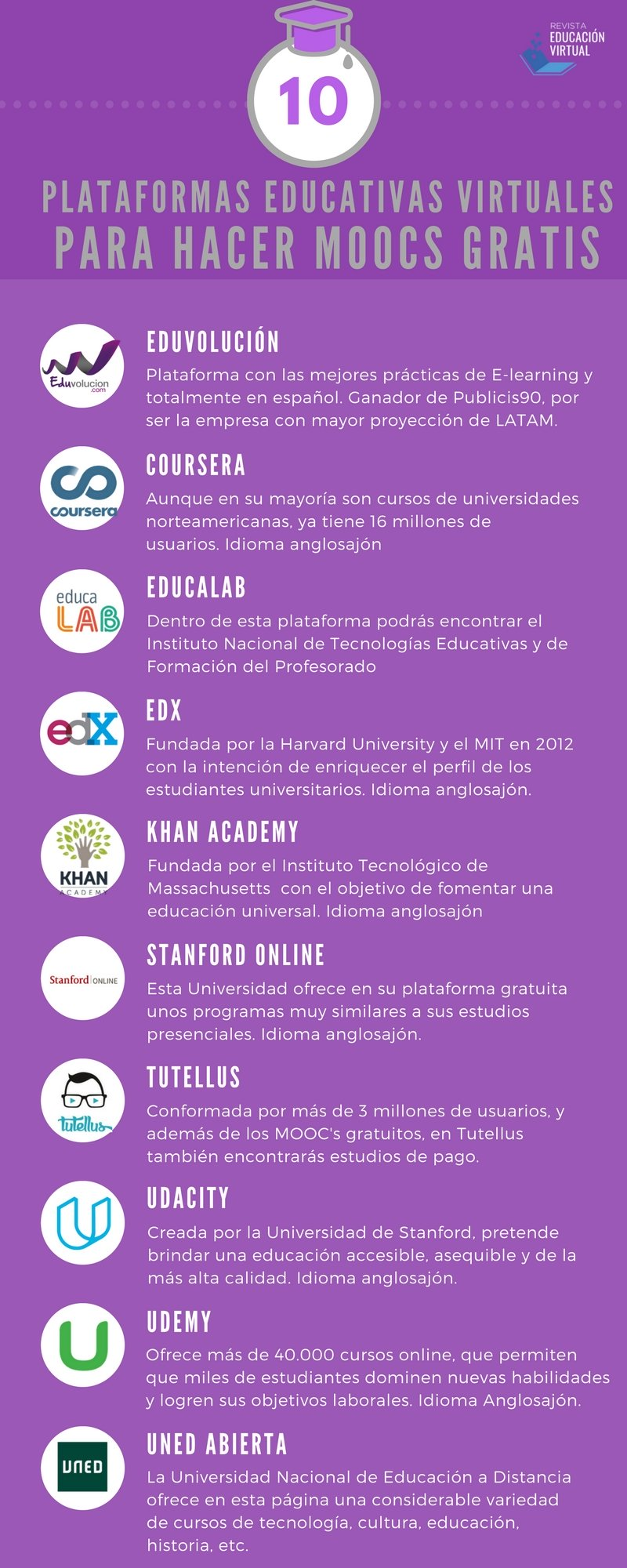 10 plataformas educativas virtuales