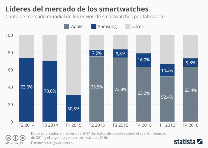 Apple es el rey de los smartwatches