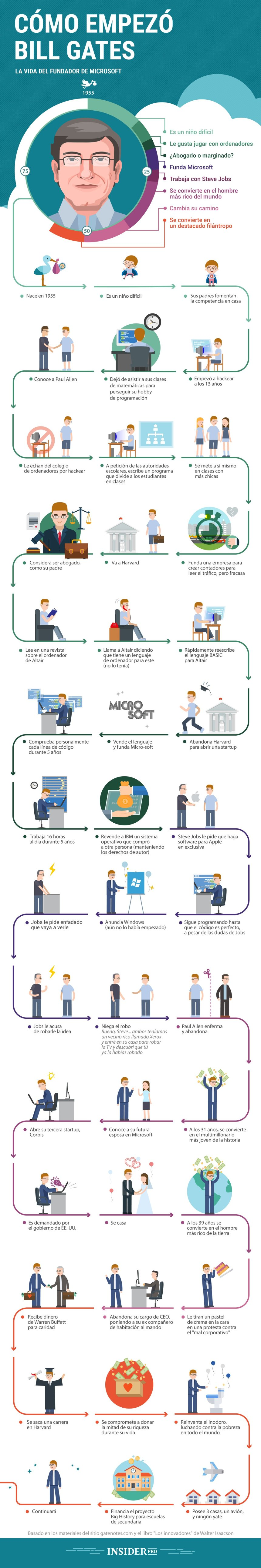 Cómo comienzo Bill Gates (fundador de Microsoft)