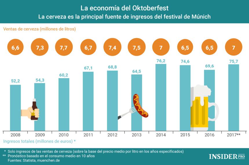La economía del Oktoberfest