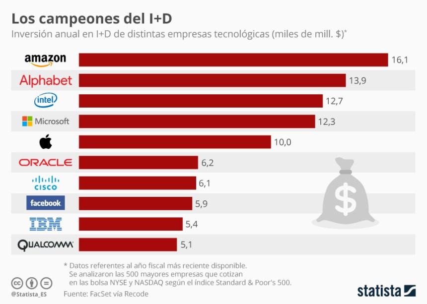 10 empresas tecnológicas que más invierten en I+D