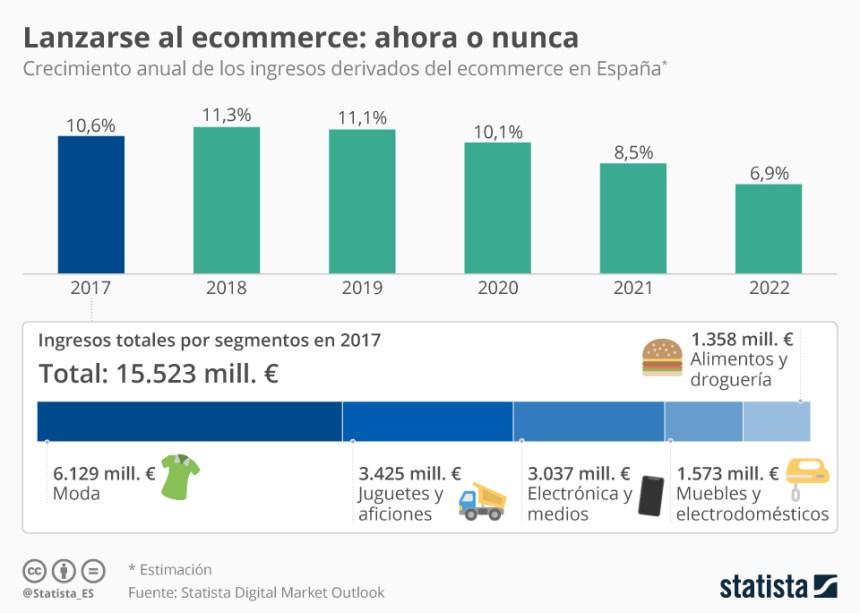 Evolución del crecimiento de las ventas en ecommerce en España