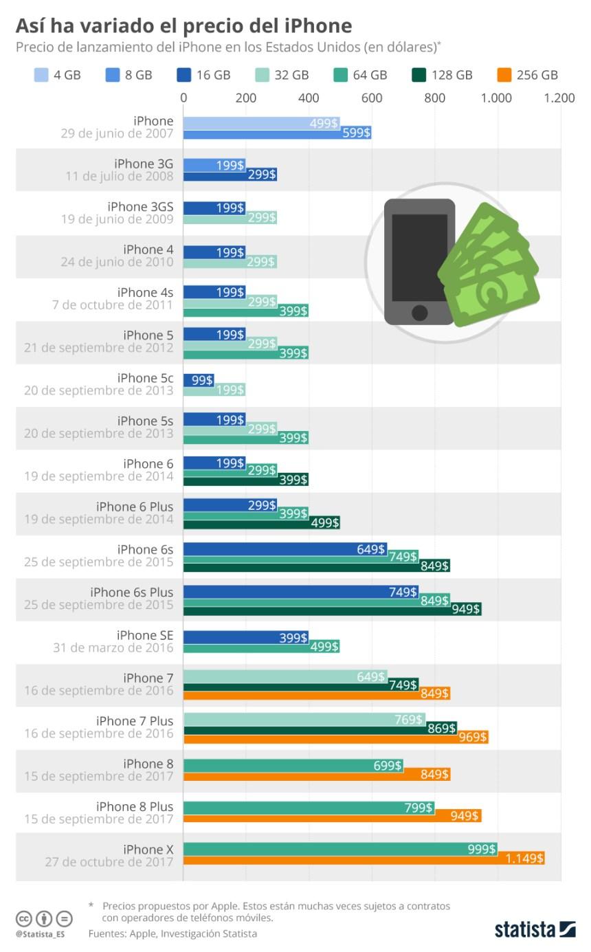 Evolución de los precios del iPhone
