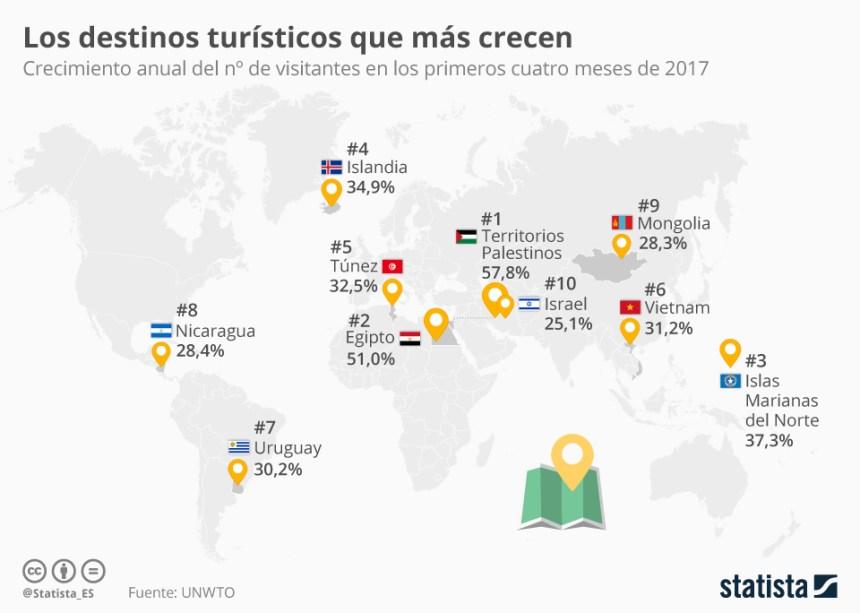 Países del mundo dónde más crece el Turismo