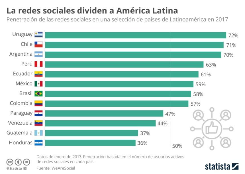Redes Sociales: penetración en algunos países de Latinoamérica
