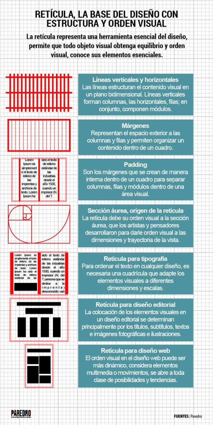 Retícula: la historia del diseño estructurado y orden visual