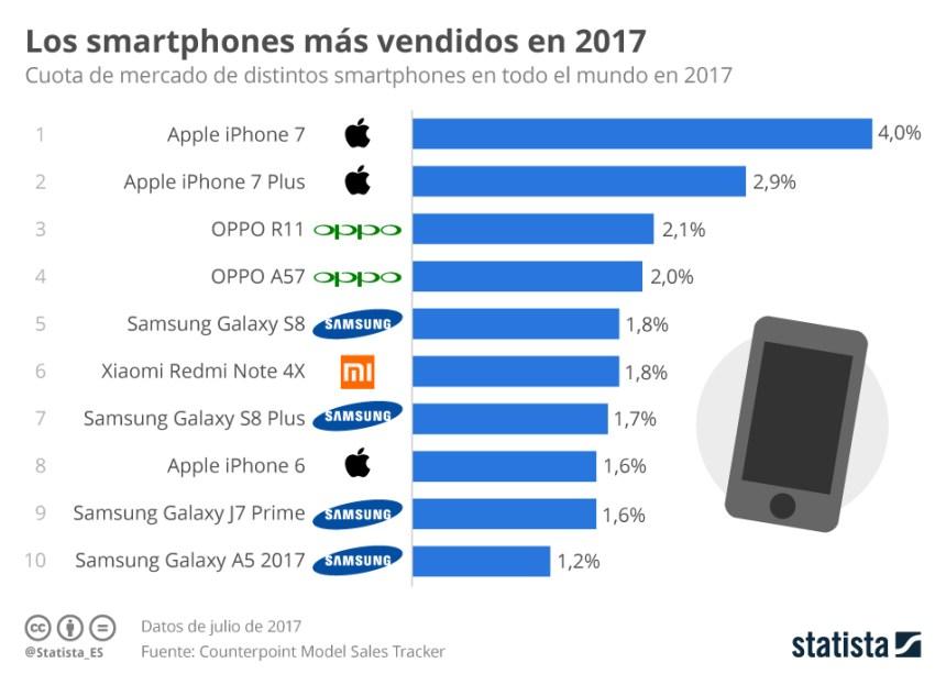 Smartphones más vendidos en 2017