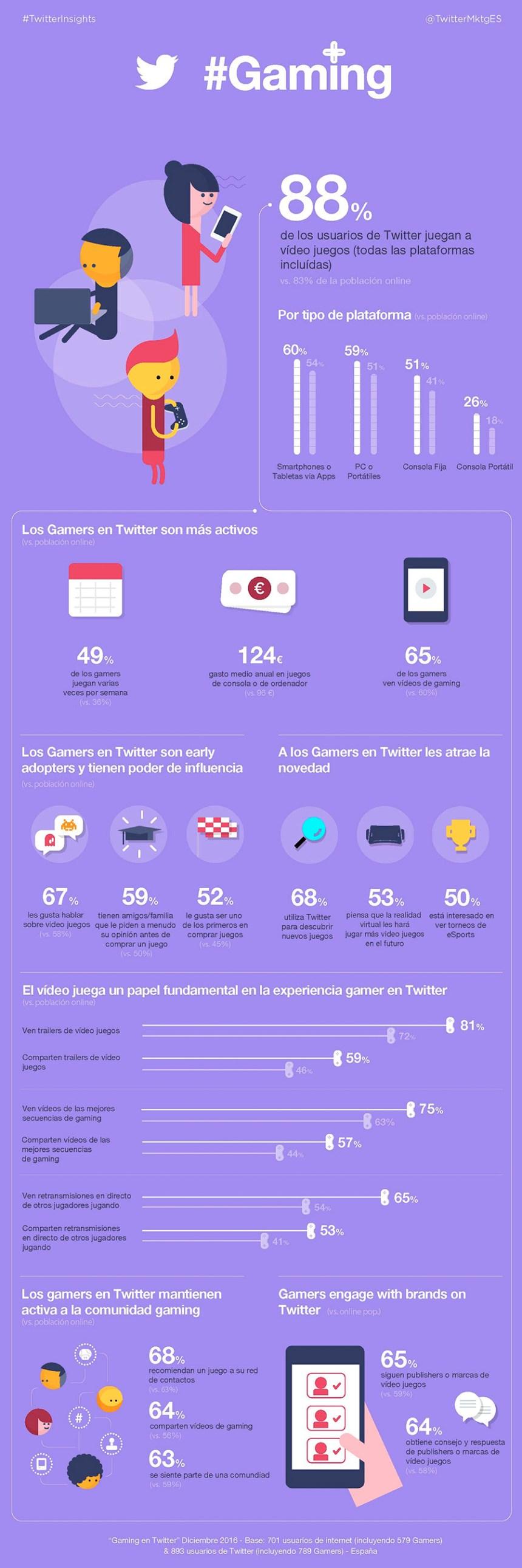 Usuarios de Twitter como influencers en videojuegos y gaming