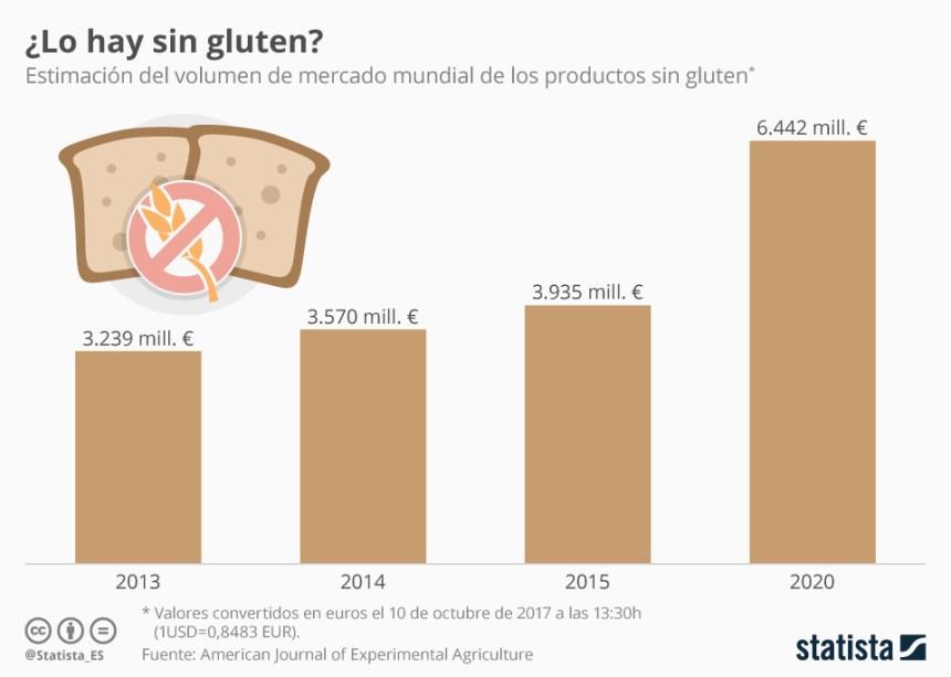 Evolución del mercado de los productos sin gluten