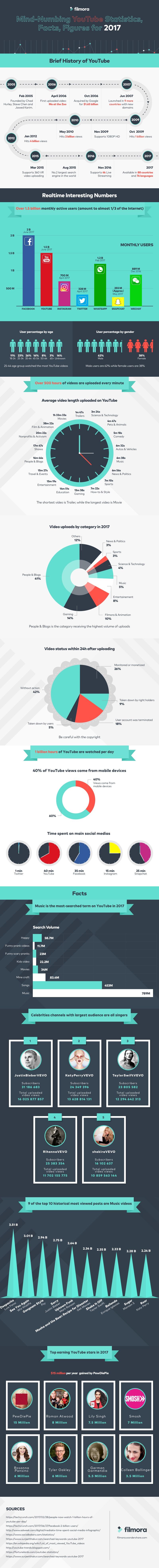 Datos muy interesantes sobre YouTube