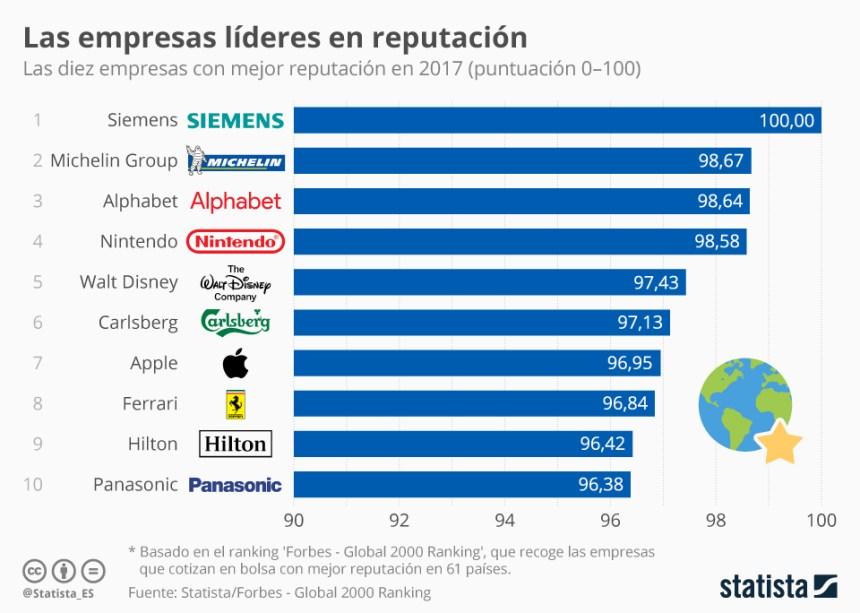 Top 10 empresas líderes en reputación
