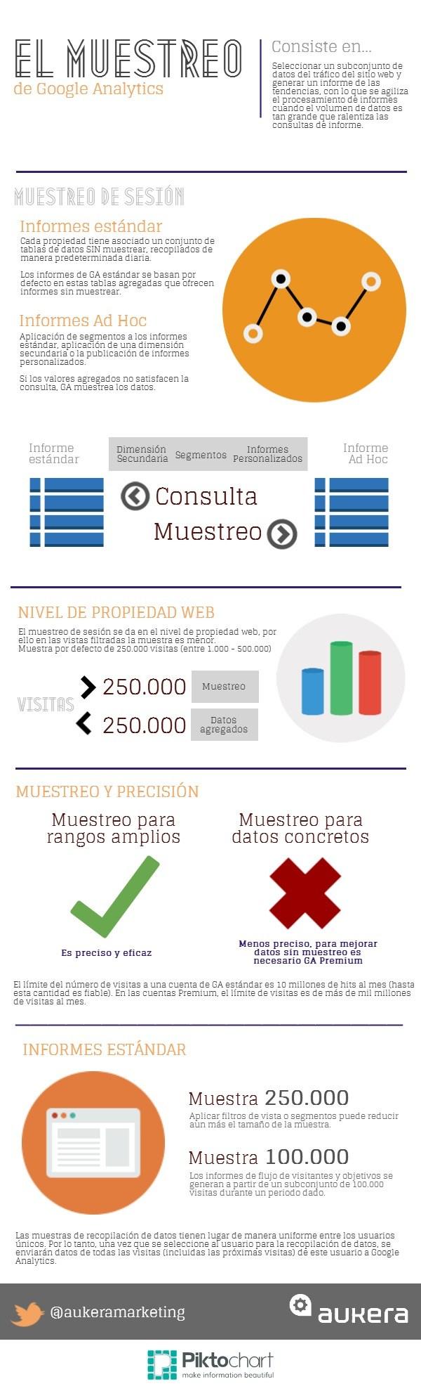 El muestreo de Google Analytics