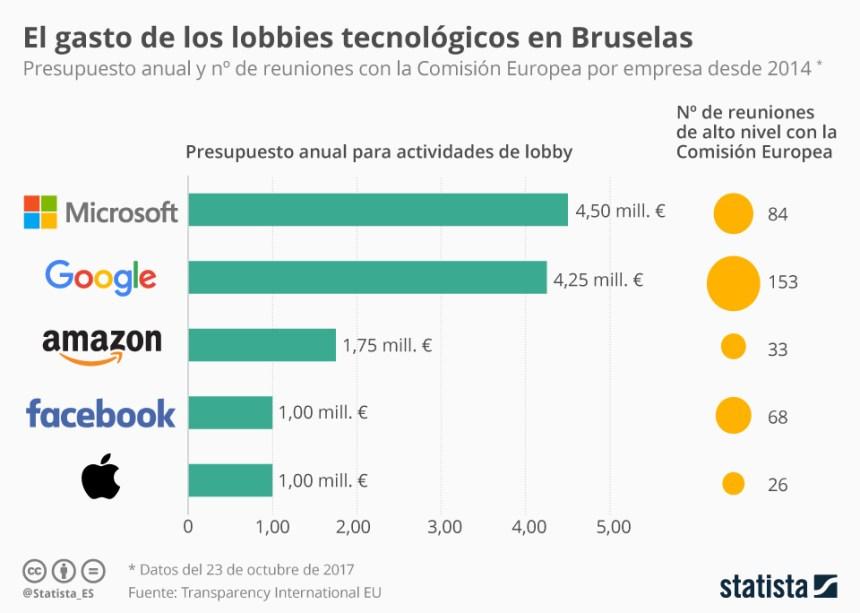 Gasto de los lobbies tecnológicos en Bruselas