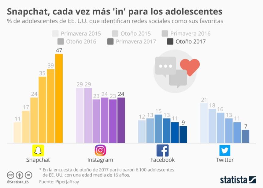 Qué redes sociales prefieren los adolescentes