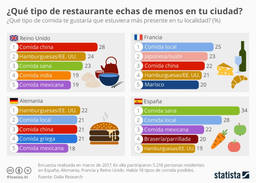 ¿Qué tipo de comida te gustaría que estuviera más presente en tu localidad?